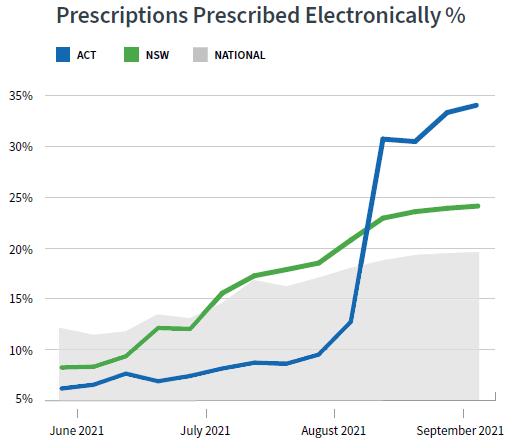 Prescriptions prescribed electronically Jun-Sep21